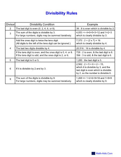 photograph relating to Divisibility Rules Printable known as Divisibility Attempt