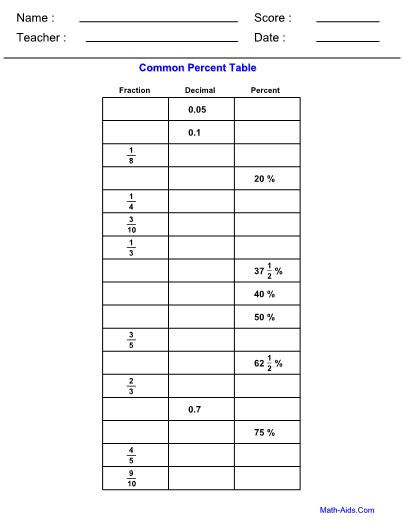 percent common table worksheet. Black Bedroom Furniture Sets. Home Design Ideas