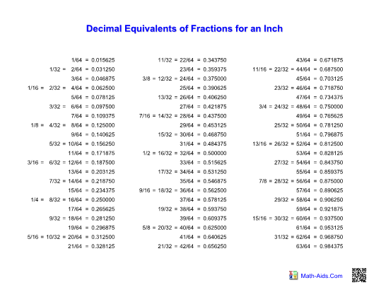 measurement decimal fraction table worksheet
