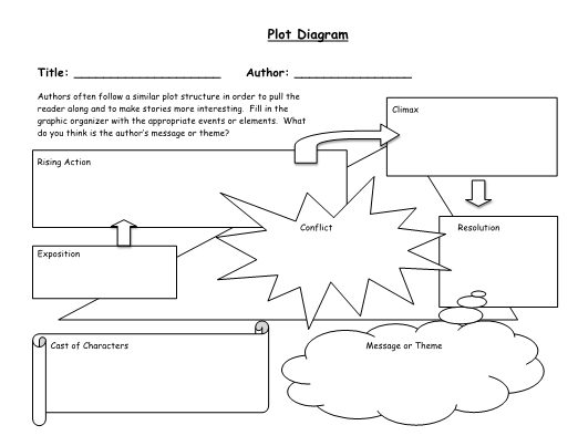 Plot Structure Powerpoint and Graphic Organizers