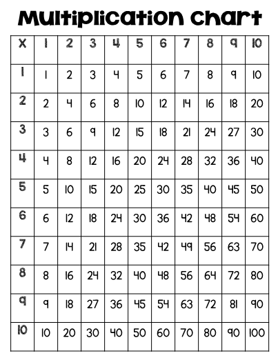 Multiplication Fact Practice Chart