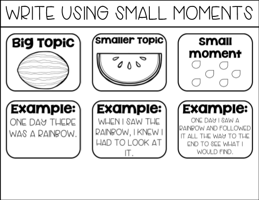 Unit 1: Small Moments: Writing with Focus, Detail, and Dialogue ...